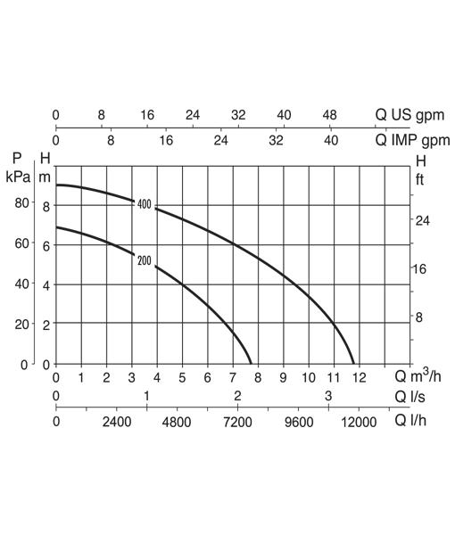 DAB Verty Nova Pump Curve