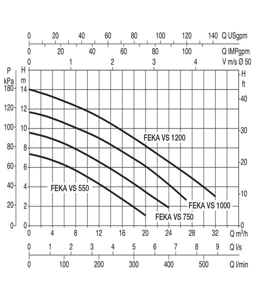 Dab Feka Vs550 Vs750 Amp Vs1000 Submersible Sewage Pump Aes