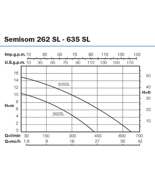 BBC Semisom 110v Submersible Sewage Pump Curve
