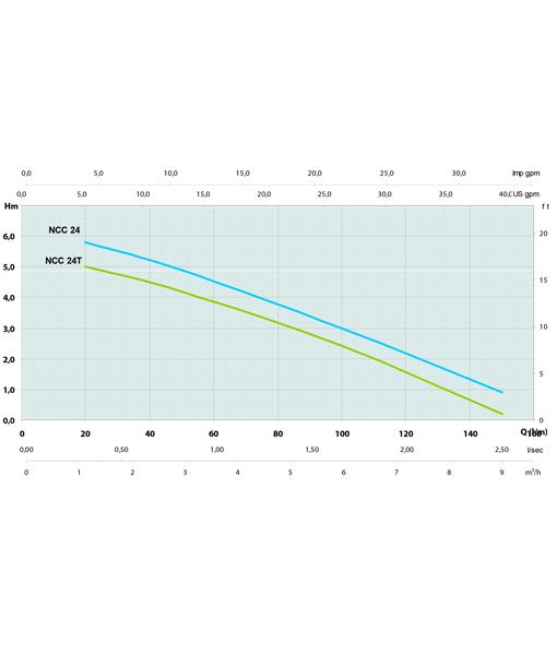 Arven NCC 24v Submersible Drainage Pump Curve
