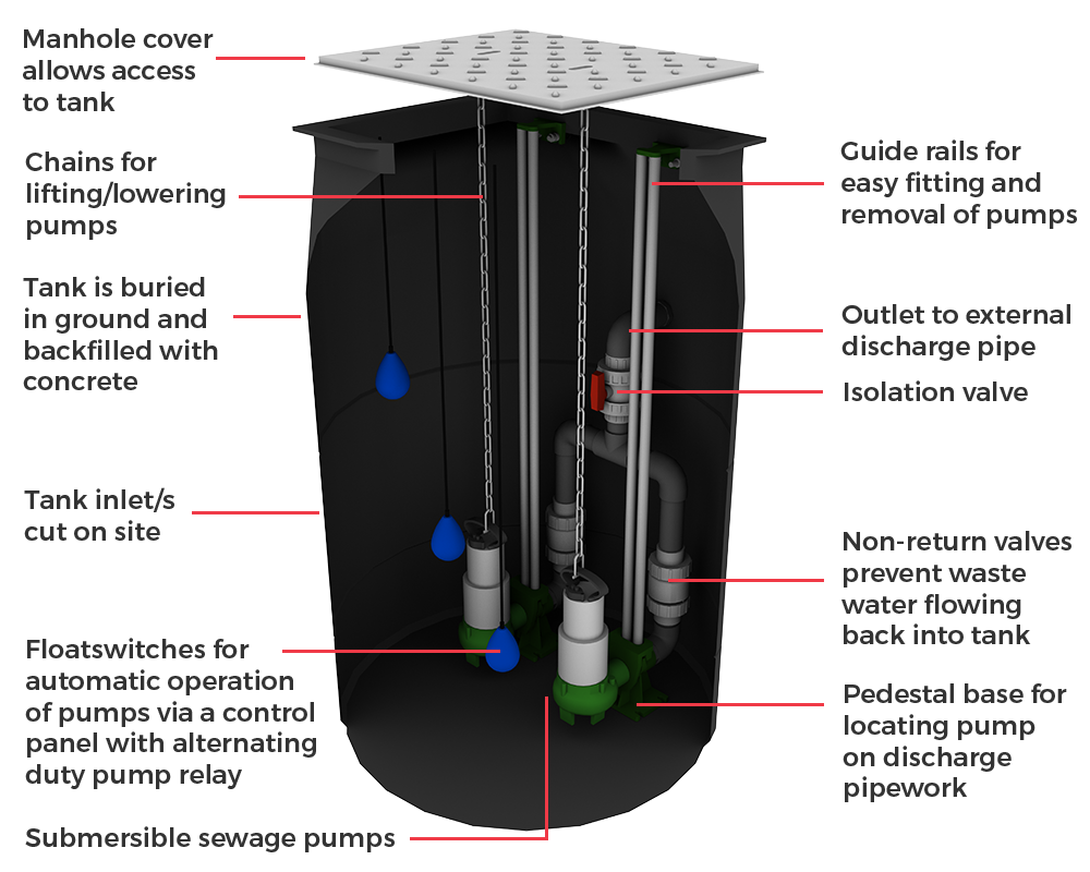 What Is A Packaged Pumping Station Automated Environmental