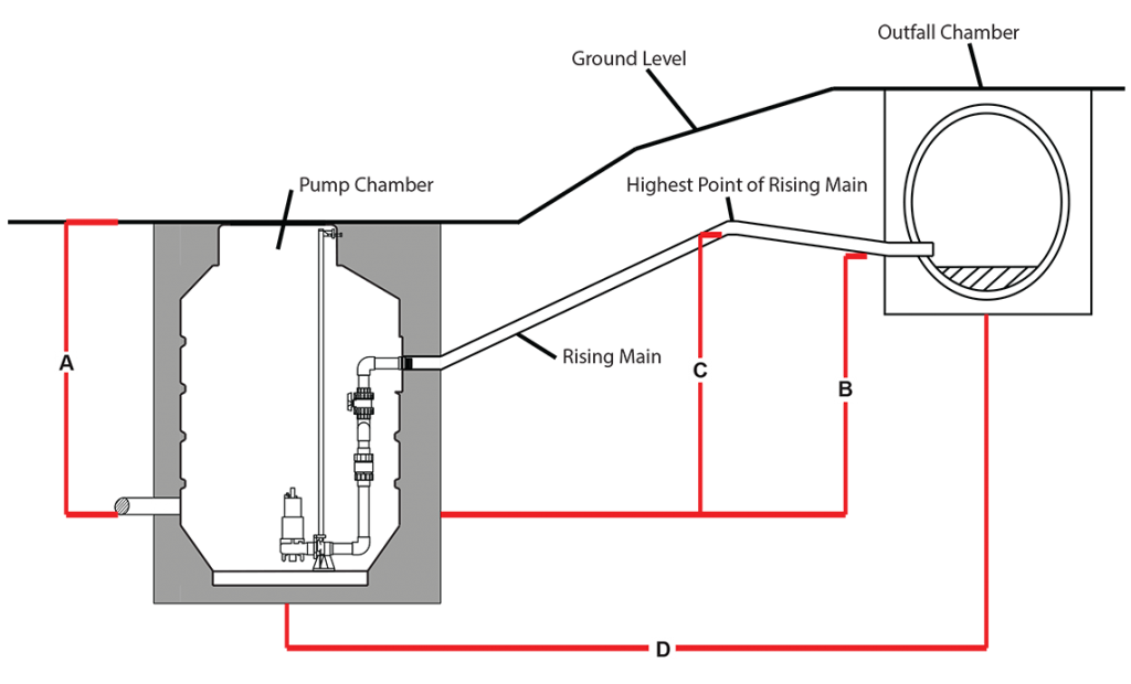 mini foul | small sewage pumping station - automated ... sewage pumping station diagram sewage flow diagram #7