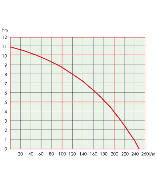 Evak Residox 400 Submersible Residue (Puddle) Pump Curve