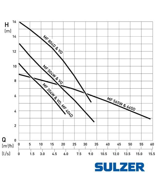 Sulzer ABS MF 565 - 665 Submersible Sewage Pump